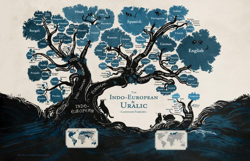 ¿Aprenderías uno de estos idiomas?